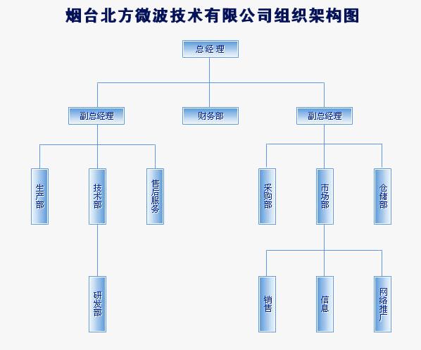 400客服电话组织结构图